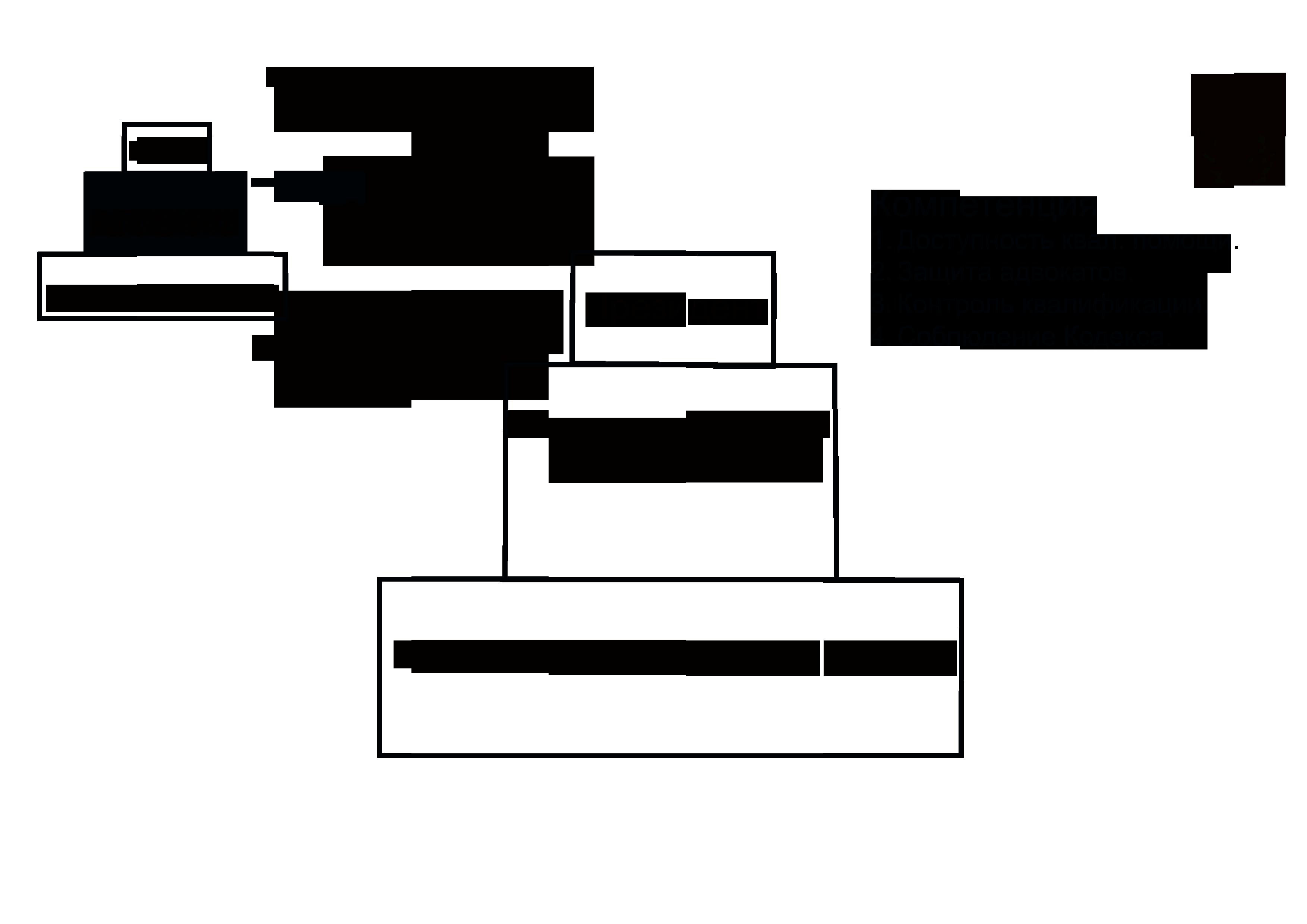 Законодательство рф и субъектов рф об одвокатской деятельности и адвокатуре